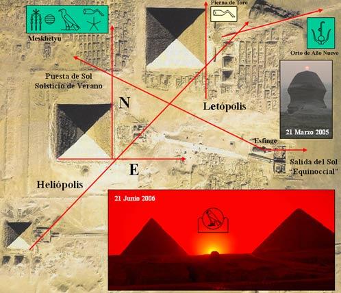 Esquema de orientación de las pirámides y templos, según Belmonte