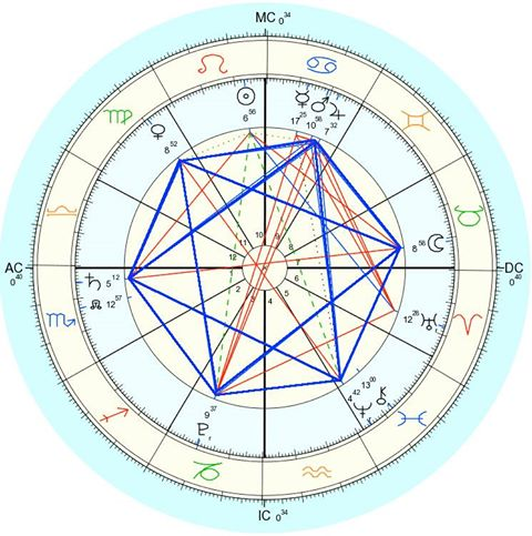 Gran Sextil planetaro del 29 de julio
